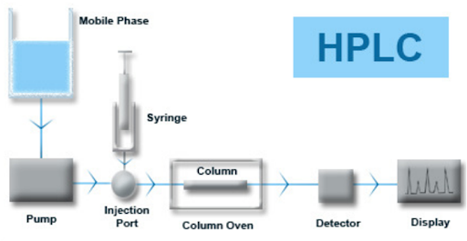 Frequently Asked Questions Regarding High-Performance Liquid Chromatography